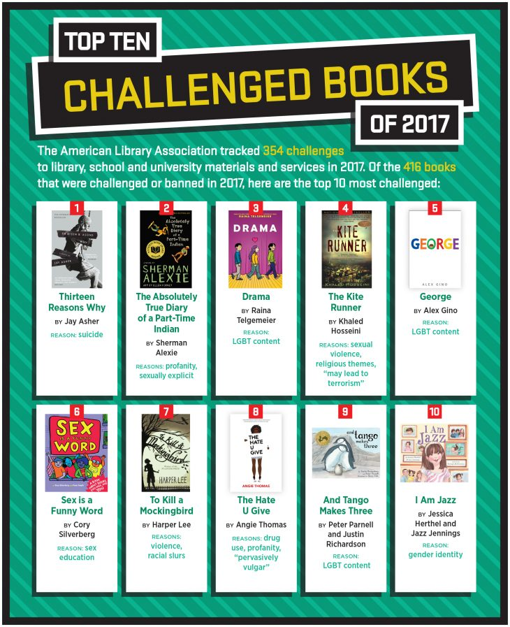 ALA Top 10 Challenged Books 2017