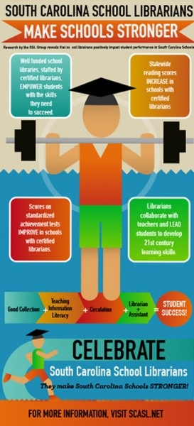 South Carolina School Librarian Infographic