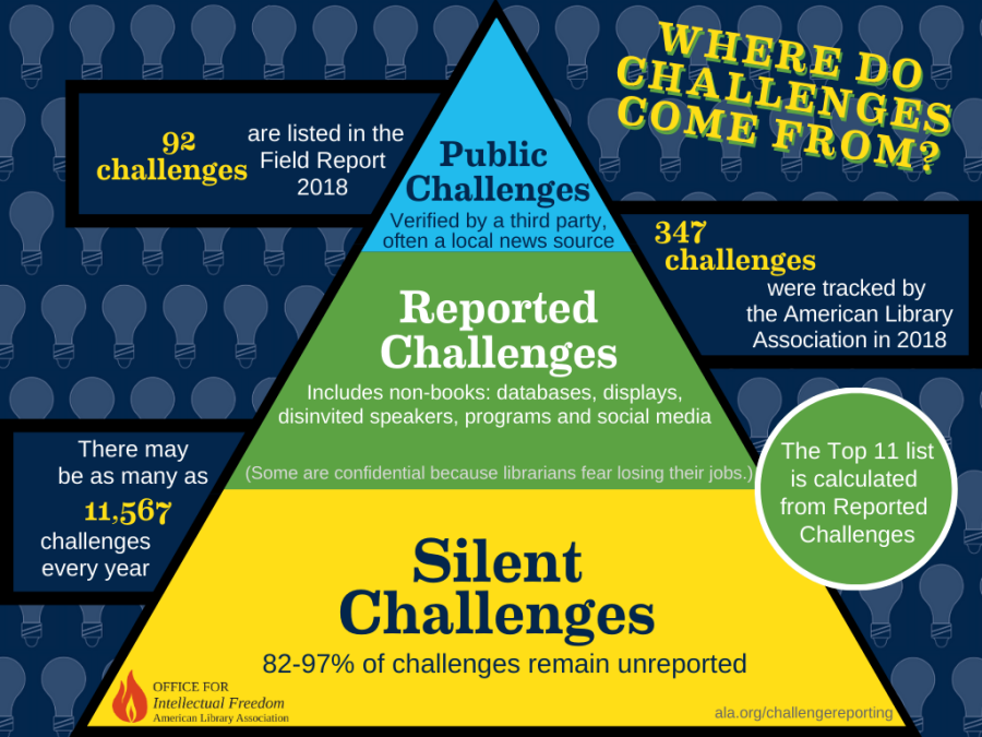 Pyramid chart with three layers about where challenges come from, with unreported challenges making up the largest layer