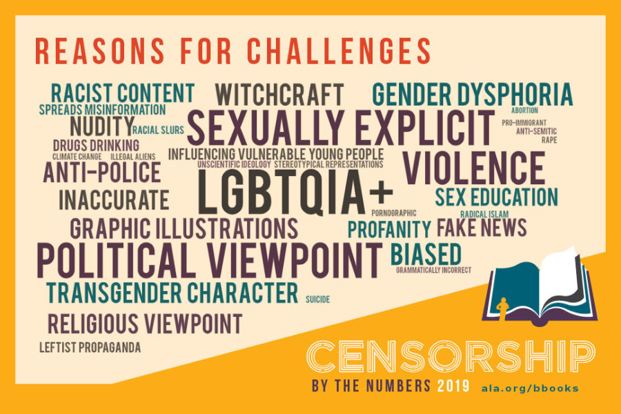 Censorship by the numbers, 2019 Reasons for Challenges