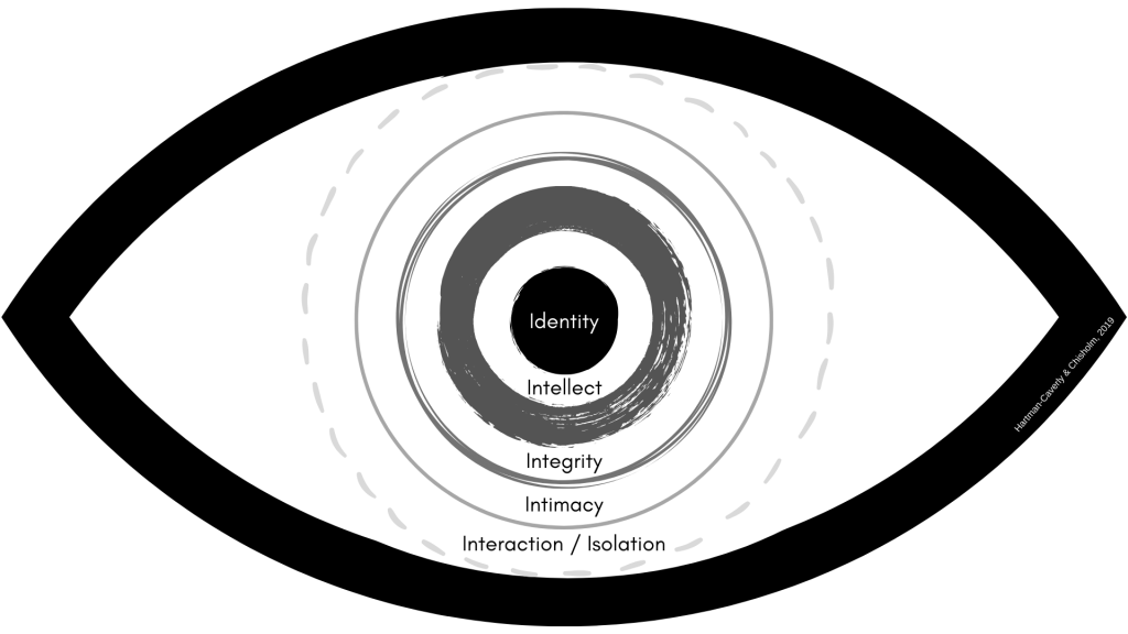 The Six Private I's Privacy Conceptual Framework demonstrates the positive case for privacy in the human experience by depicting six concentric zones of informational agency that privacy protects: Identity, Intellect, Integrity (bodily integrity and contextual integrity), Intimacy, and Interaction & Isolation (social privacy).