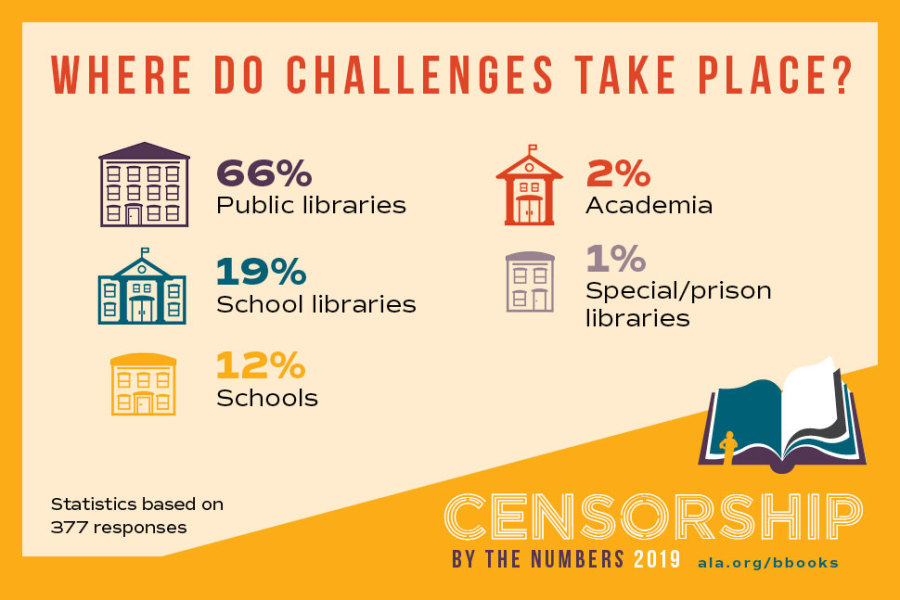 """nfographic on a yellow background reads """"Where do challenges take place?"""" It features icons of different places, and the words censorship by the numbers 2019 in the lower right."""